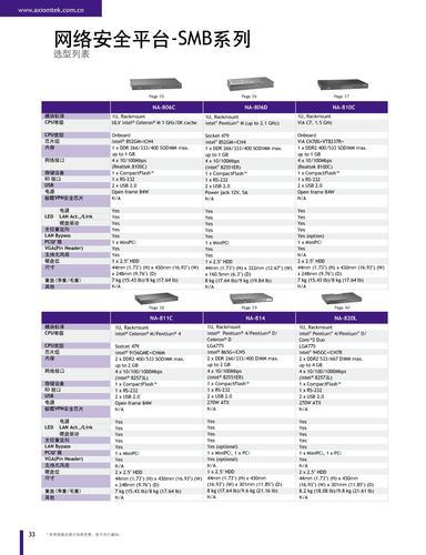艾讯科技SMB系列网络安全平台选型手册