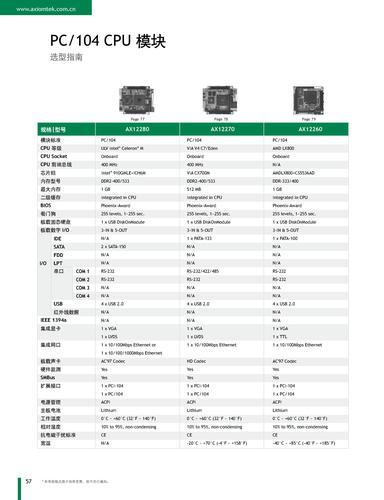 艾讯科技 PC/104 CPU模块选型指南