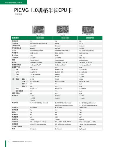 艾讯科技PICMG 1.0规格半长CPU卡选型手册